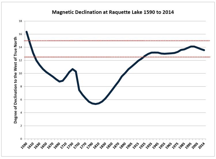 raq mag declination